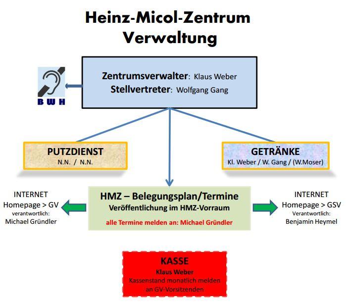 HMZ Verwaltung ab 01.03.14