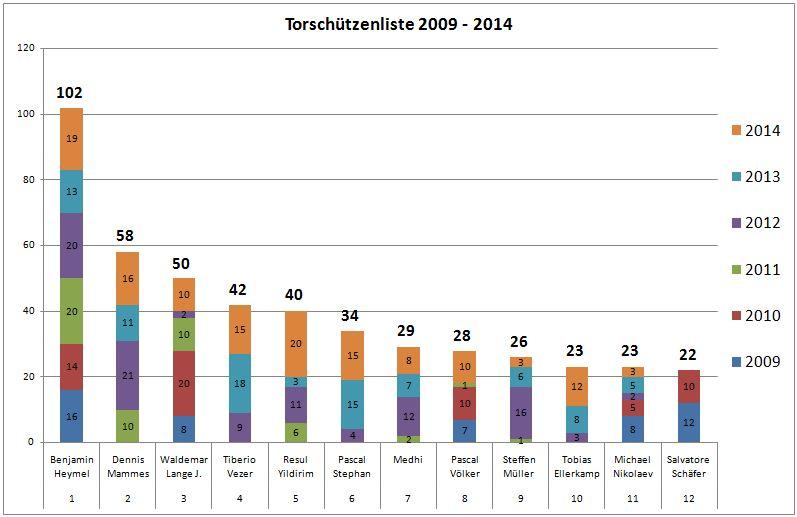Statistik 2009 - 2014